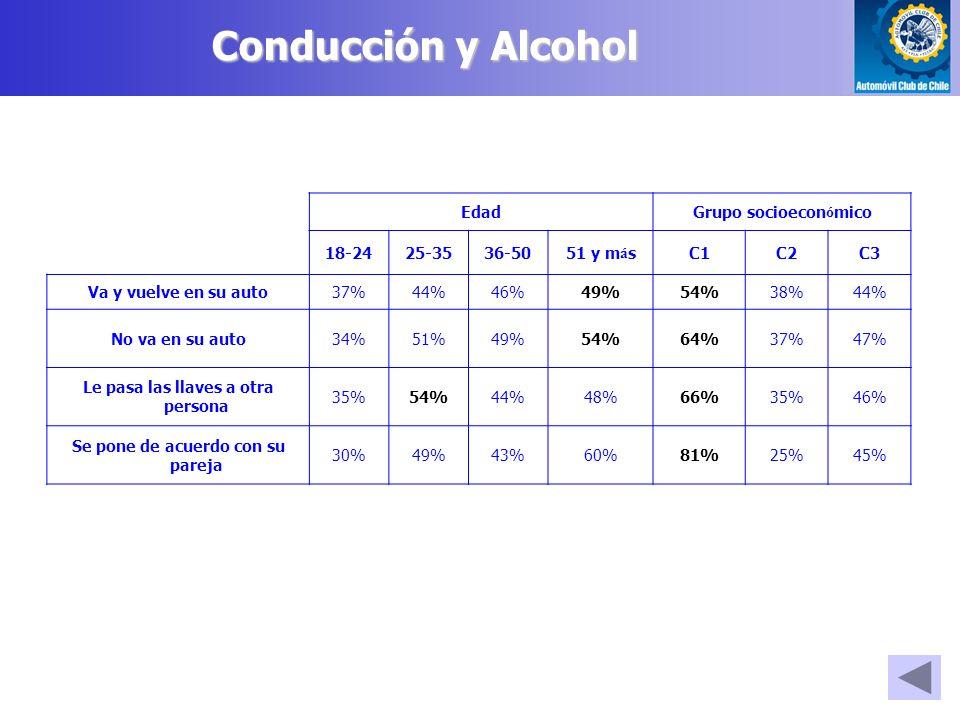 Conducción y Alcohol EdadGrupo socioecon ó mico 18-2425-3536-5051 y m á sC1C2C3 Va y vuelve en su auto37%44%46%49%54%38%44% No va en su auto34%51%49%54%64%37%47% Le pasa las llaves a otra persona 35%54%44%48%66%35%46% Se pone de acuerdo con su pareja 30%49%43%60%81%25%45%