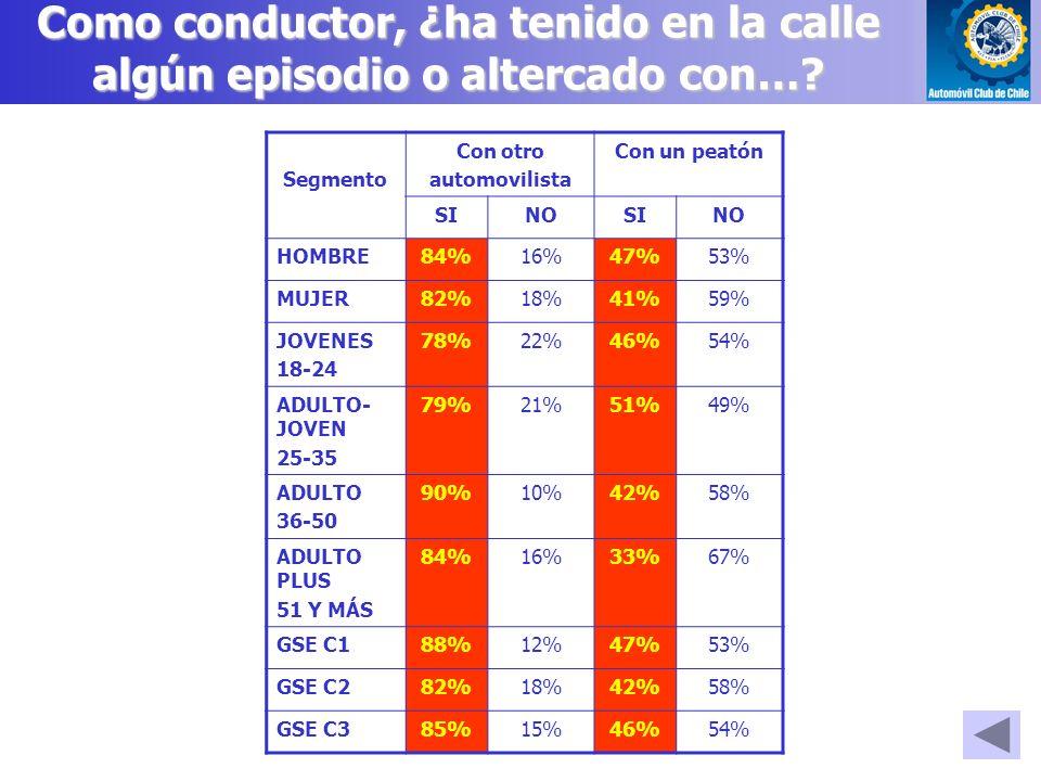 Segmento Con otro automovilista Con un peatón SINOSINO HOMBRE84%16%47%53% MUJER82%18%41%59% JOVENES 18-24 78%22%46%54% ADULTO- JOVEN 25-35 79%21%51%49% ADULTO 36-50 90%10%42%58% ADULTO PLUS 51 Y MÁS 84%16%33%67% GSE C188%12%47%53% GSE C282%18%42%58% GSE C385%15%46%54% Como conductor, ¿ha tenido en la calle algún episodio o altercado con…?
