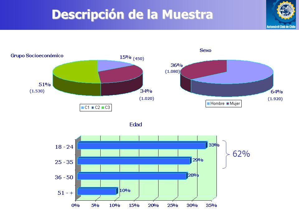 62% (1.530) (450) (1.020) (1.080) (1.920) Descripción de la Muestra