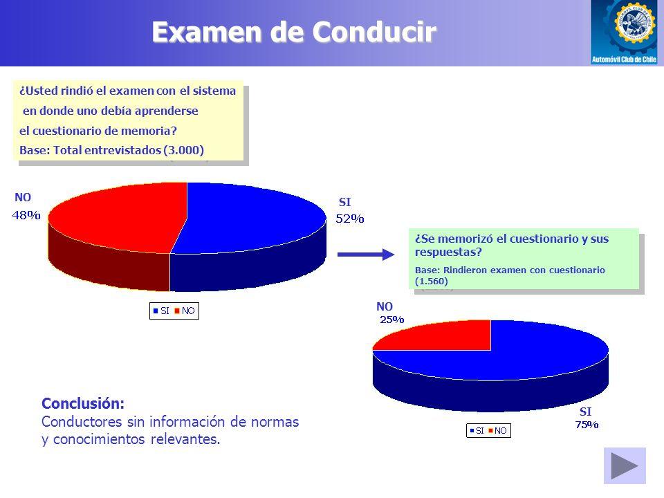 Examen de Conducir ¿Usted rindió el examen con el sistema en donde uno debía aprenderse el cuestionario de memoria.