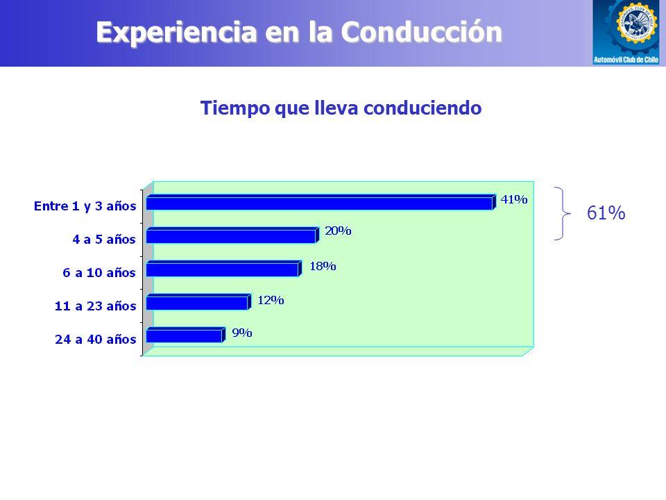 Experiencia en la Conducción 61% Tiempo que lleva conduciendo