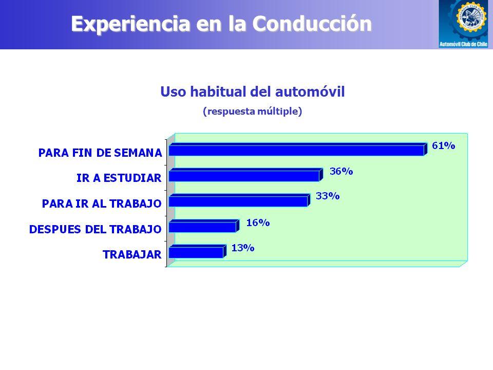 Uso habitual del automóvil (respuesta múltiple) Experiencia en la Conducción