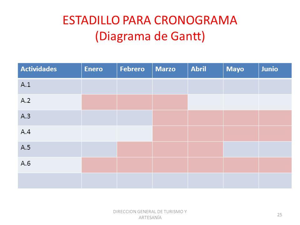 DIRECCION GENERAL DE TURISMO Y ARTESANÍA 25 ESTADILLO PARA CRONOGRAMA (Diagrama de Gantt) ActividadesEneroFebreroMarzoAbrilMayoJunio A.1 A.2 A.3 A.4 A