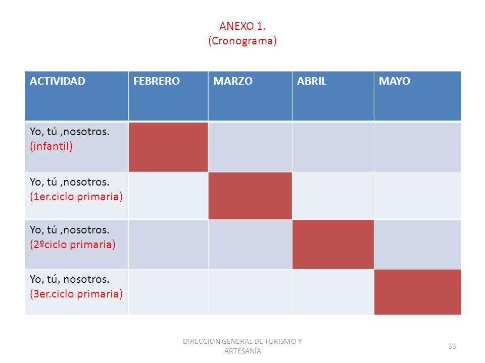 DIRECCION GENERAL DE TURISMO Y ARTESANÍA 33 ANEXO 1. (Cronograma) ACTIVIDADFEBREROMARZOABRILMAYO Yo, tú,nosotros. (infantil) Yo, tú,nosotros. (1er.cic
