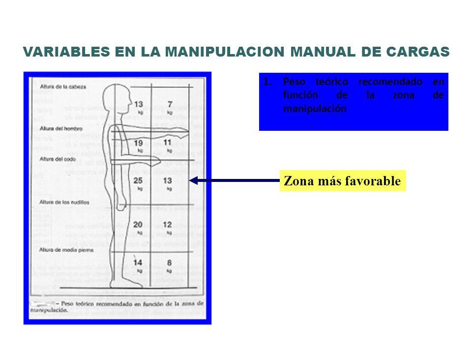 1.Peso teórico recomendado en función de la zona de manipulación Zona más favorable VARIABLES EN LA MANIPULACION MANUAL DE CARGAS