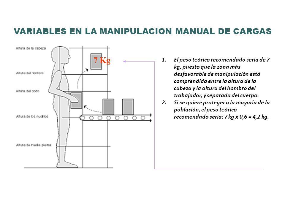 1.El peso teórico recomendado sería de 7 kg, puesto que la zona más desfavorable de manipulación está comprendida entre la altura de la cabeza y la al