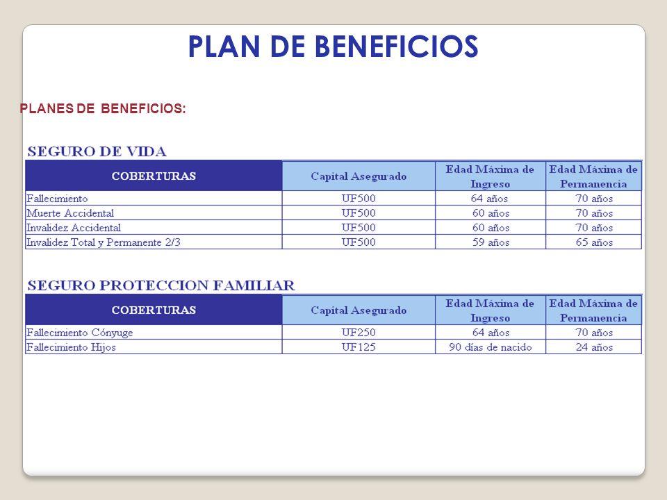 PLAN DE BENEFICIOS PLANES DE BENEFICIOS:
