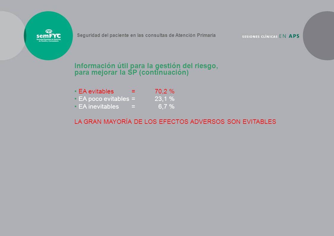 EA evitables = 70,2 % EA poco evitables = 23,1 % EA inevitables = 6,7 % LA GRAN MAYORÍA DE LOS EFECTOS ADVERSOS SON EVITABLES Información útil para la