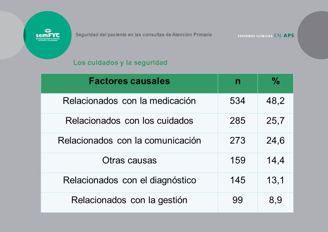 Los cuidados y la seguridad Seguridad del paciente en las consultas de Atención Primaria Factores causalesn% Relacionados con la medicación53448,2 Rel