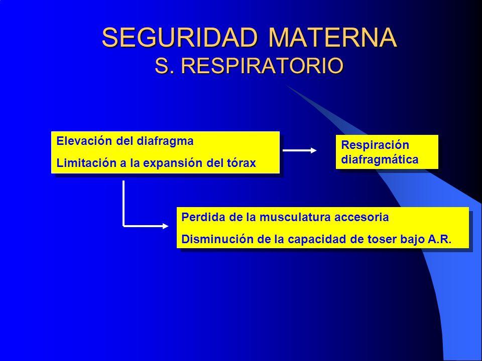 SEGURIDAD MATERNA S. RESPIRATORIO Elevación del diafragma Limitación a la expansión del tórax Elevación del diafragma Limitación a la expansión del tó