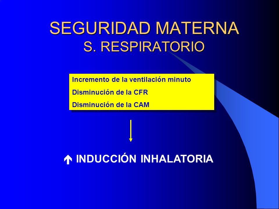 SEGURIDAD MATERNA S. RESPIRATORIO Incremento de la ventilación minuto Disminución de la CFR Disminución de la CAM Incremento de la ventilación minuto
