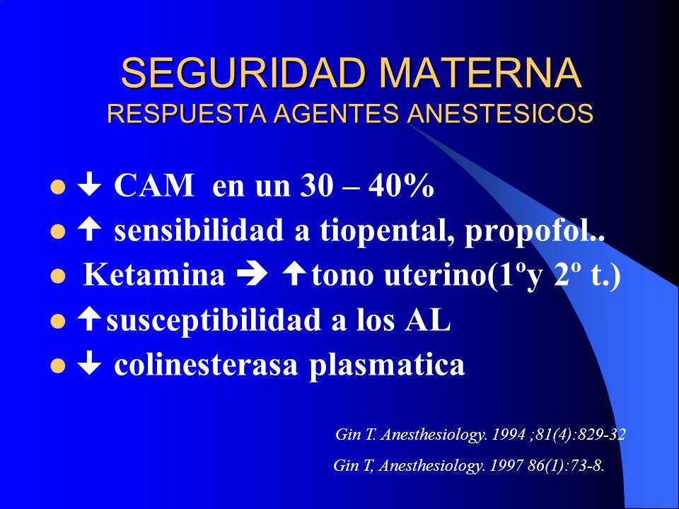 SEGURIDAD MATERNA RESPUESTA AGENTES ANESTESICOS CAM en un 30 – 40% sensibilidad a tiopental, propofol.. Ketamina tono uterino(1ºy 2º t.) susceptibilid