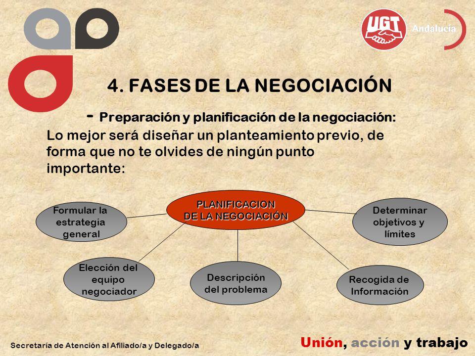 4. FASES DE LA NEGOCIACIÓN - Preparación y planificación de la negociación: Lo mejor será diseñar un planteamiento previo, de forma que no te olvides