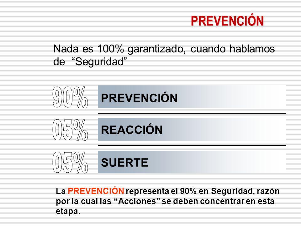 PREVENCIÓN Nada es 100% garantizado, cuando hablamos de Seguridad PREVENCIÓN REACCIÓN SUERTE La PREVENCIÓN representa el 90% en Seguridad, razón por la cual las Acciones se deben concentrar en esta etapa.