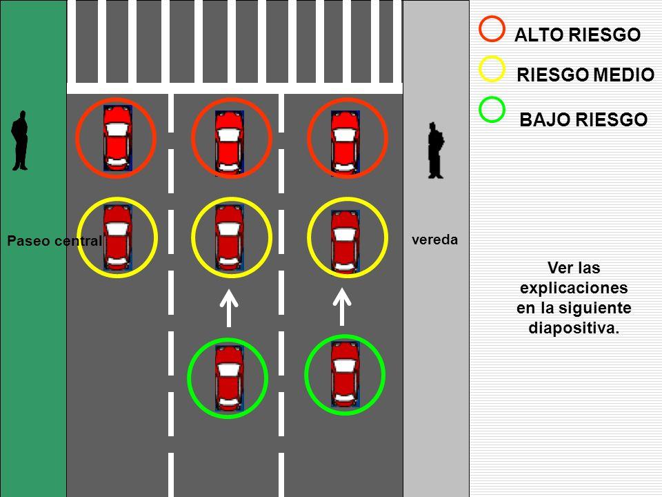 ALTO RIESGO RIESGO MEDIO BAJO RIESGO Ver las explicaciones en la siguiente diapositiva. vereda Paseo central