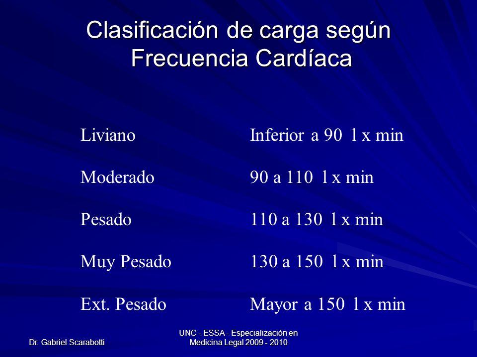 Dr. Gabriel Scarabotti UNC - ESSA - Especialización en Medicina Legal 2009 - 2010 Clasificación de carga según Frecuencia Cardíaca LivianoInferior a 9