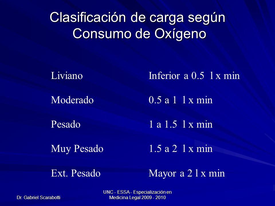 Dr. Gabriel Scarabotti UNC - ESSA - Especialización en Medicina Legal 2009 - 2010 Clasificación de carga según Consumo de Oxígeno LivianoInferior a 0.