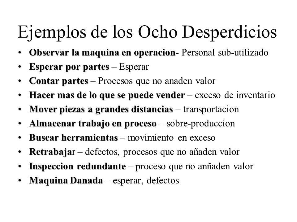 Ejemplos de los Ocho Desperdicios Observar la maquina en operacionObservar la maquina en operacion- Personal sub-utilizado Esperar por partesEsperar p