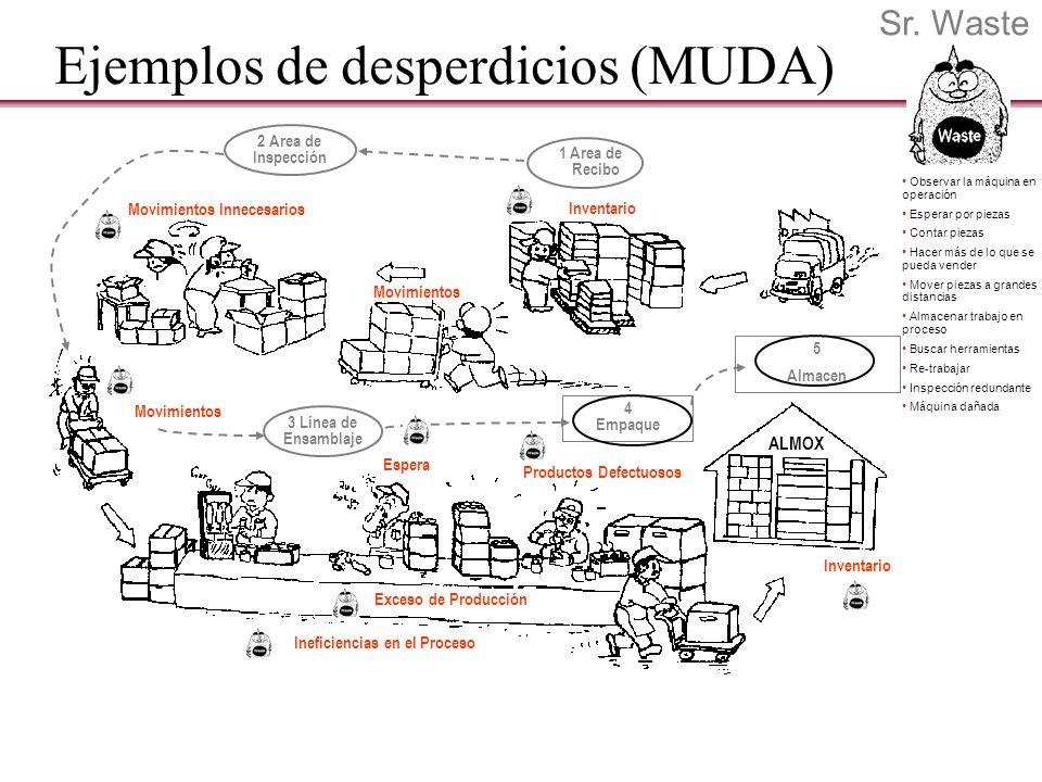 Ejemplos de desperdicios (MUDA) Inventario Movimientos 1 Area de Recibo 2 Area de Inspección Movimientos Innecesarios Movimientos Espera Ineficiencias