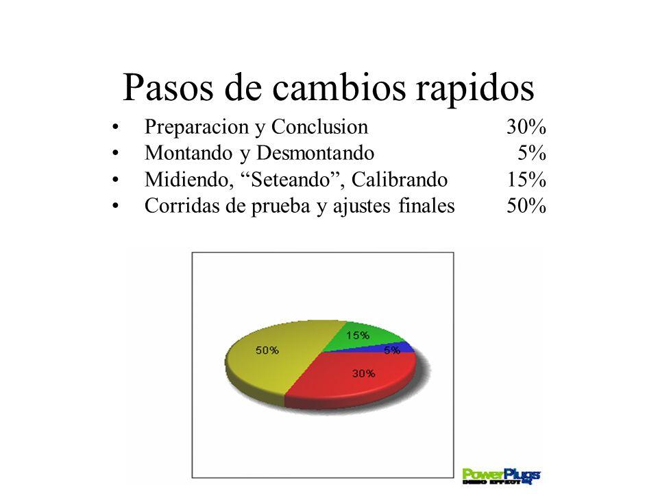 Pasos de cambios rapidos Preparacion y Conclusion30% Montando y Desmontando 5% Midiendo, Seteando, Calibrando15% Corridas de prueba y ajustes finales5