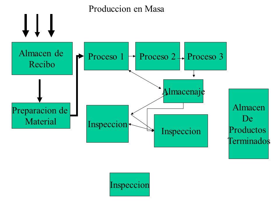 Almacen de Recibo Preparacion de Material Almacenaje Proceso 1Proceso 2Proceso 3 Inspeccion Almacen De Productos Terminados Inspeccion Produccion en M
