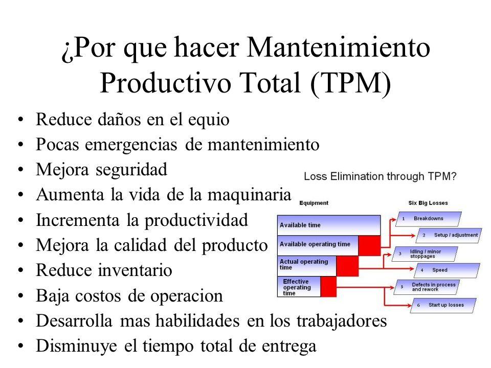 ¿Por que hacer Mantenimiento Productivo Total (TPM) Reduce daños en el equio Pocas emergencias de mantenimiento Mejora seguridad Aumenta la vida de la