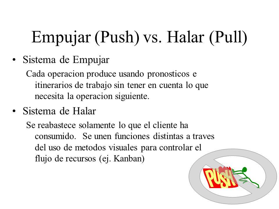 Empujar (Push) vs. Halar (Pull) Sistema de Empujar Cada operacion produce usando pronosticos e itinerarios de trabajo sin tener en cuenta lo que neces