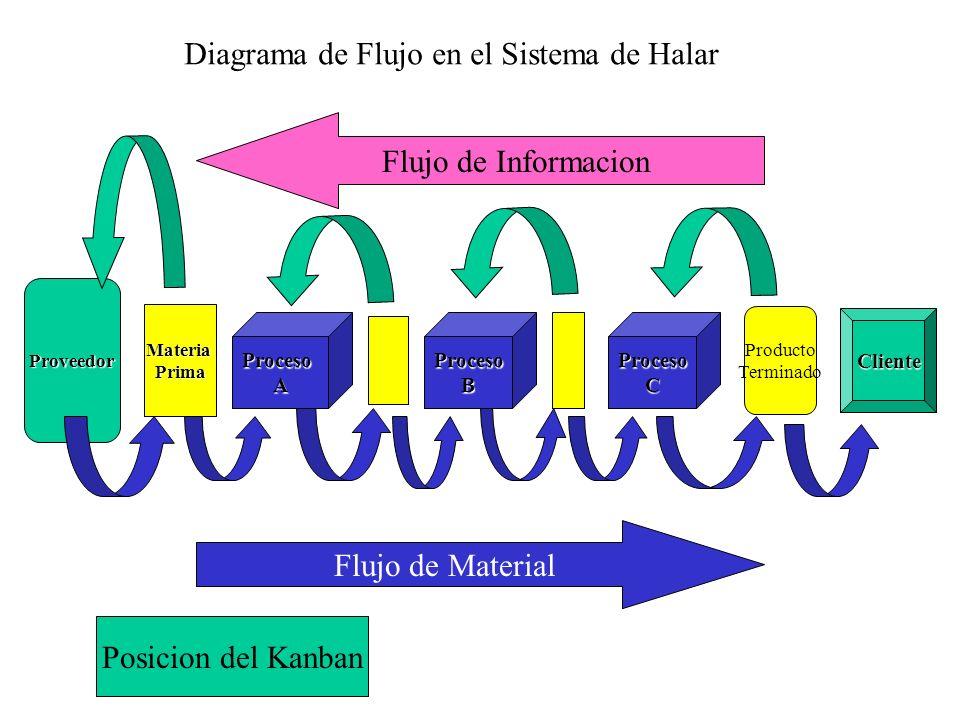 Proveedor MateriaPrima ProcesoAProcesoBProcesoC Cliente Producto Terminado Flujo de Material Flujo de Informacion Posicion del Kanban Diagrama de Fluj