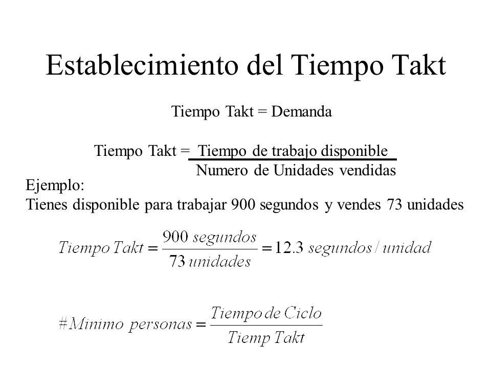 Establecimiento del Tiempo Takt Tiempo Takt = Demanda Tiempo Takt = Tiempo de trabajo disponible Numero de Unidades vendidas Ejemplo: Tienes disponibl