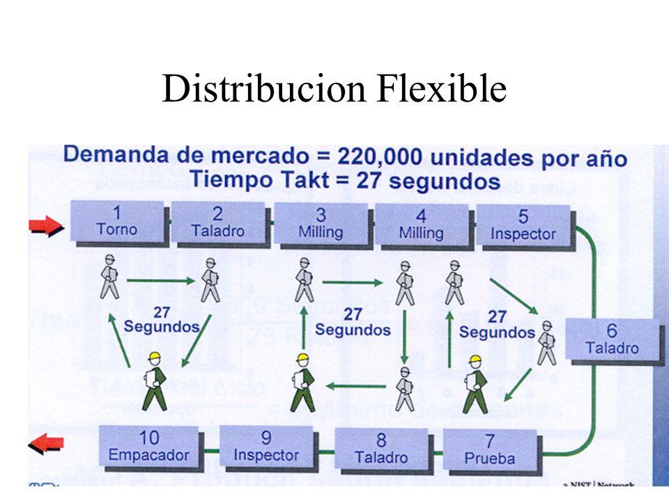 Distribucion Flexible