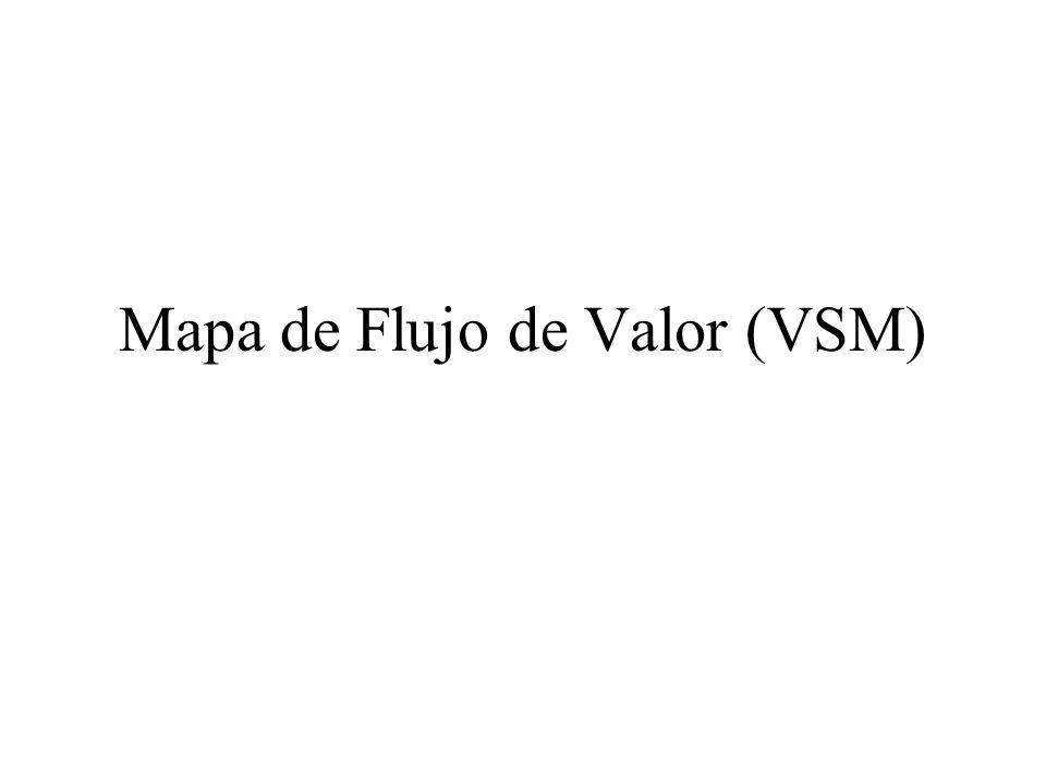 Mapa de Flujo de Valor (VSM)