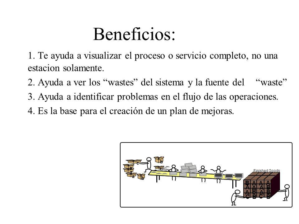 Beneficios: 1. Te ayuda a visualizar el proceso o servicio completo, no una estacion solamente. 2. Ayuda a ver los wastes del sistema y la fuente del