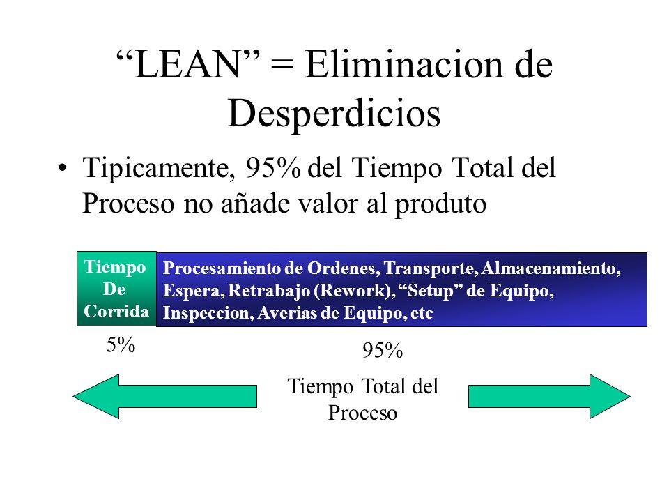LEAN = Eliminacion de Desperdicios Tipicamente, 95% del Tiempo Total del Proceso no añade valor al produto Tiempo De Corrida Procesamiento de Ordenes,