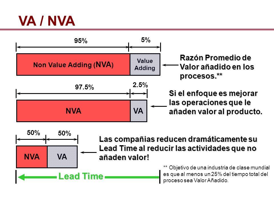 Lead Time Non Value Adding ( NVA ) Value Adding Razón Promedio de Valor añadido en los procesos.** 95% 5% NVA Si el enfoque es mejorar las operaciones