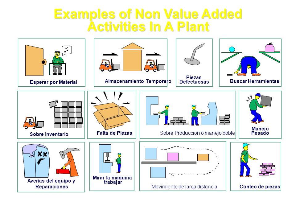 Examples of Non Value Added Activities In A Plant Esperar por Material Almacenamiento Temporero Piezas Defectuosas Buscar Herramientas Sobre Inventari