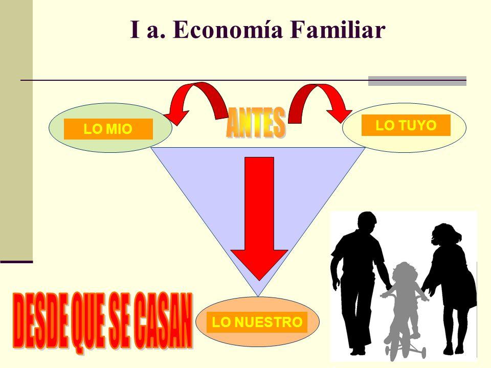 I a. Economía Familiar LO MIO LO TUYO LO NUESTRO