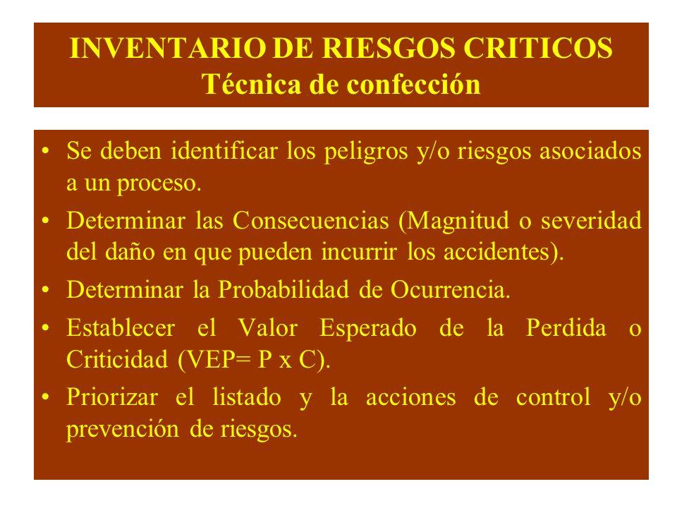 INVENTARIO DE RIESGOS CRITICOS Técnica de confección Se deben identificar los peligros y/o riesgos asociados a un proceso. Determinar las Consecuencia