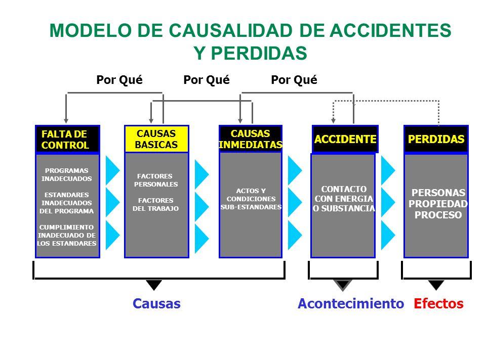 MODELO DE CAUSALIDAD DE ACCIDENTES Y PERDIDAS CAUSAS INMEDIATAS FALTA DE CONTROL PERDIDASACCIDENTE PROGRAMAS INADECUADOS ESTANDARES INADECUADOS DEL PR