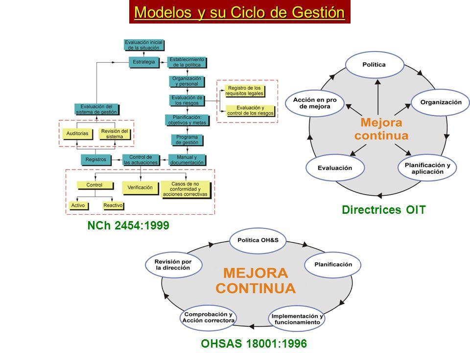 Modelos y su Ciclo de Gestión NCh 2454:1999 Directrices OIT OHSAS 18001:1996
