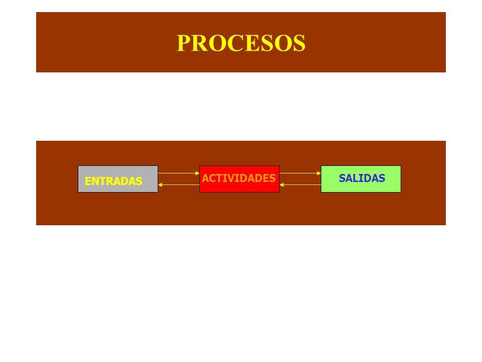 PROCESOS SALIDAS ACTIVIDADES ENTRADAS
