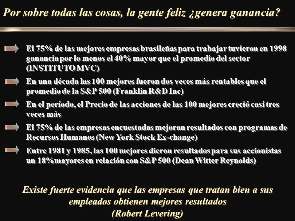 Por sobre todas las cosas, la gente feliz ¿genera ganancia? El 75% de las mejores empresas brasileñas para trabajar tuvieron en 1998 ganancia por lo m
