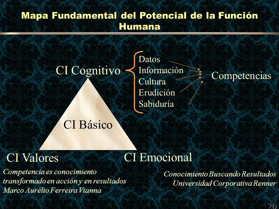 20 Mapa Fundamental del Potencial de la Función Humana CI Cognitivo CI Emocional CI Valores Datos Información Cultura Erudición Sabiduría Competencias