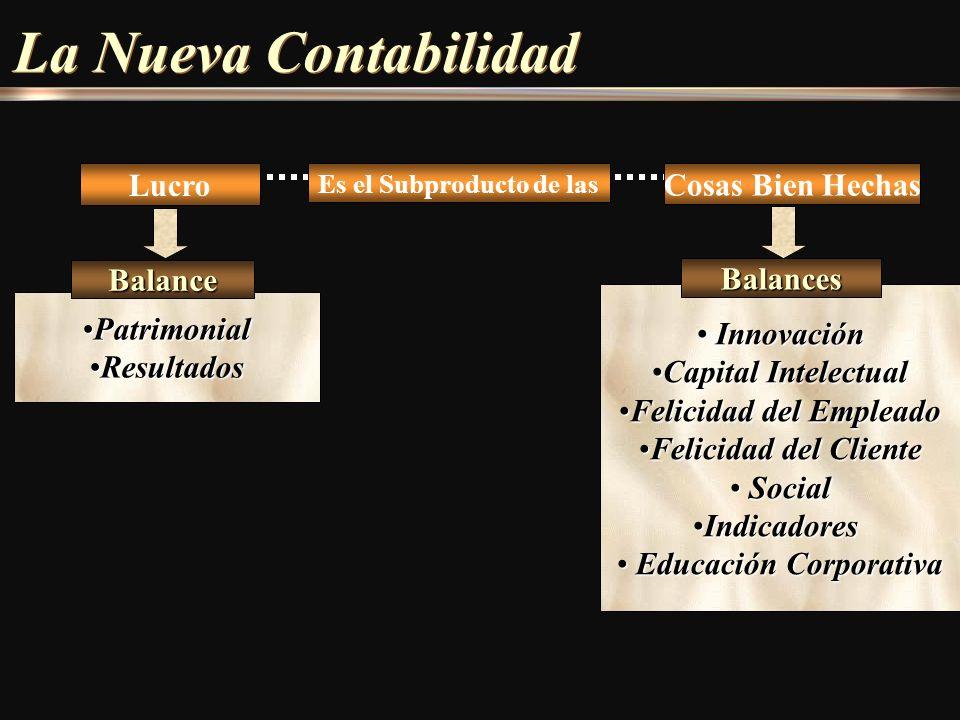 Innovación Innovación Capital IntelectualCapital Intelectual Felicidad del EmpleadoFelicidad del Empleado Felicidad del ClienteFelicidad del Cliente S