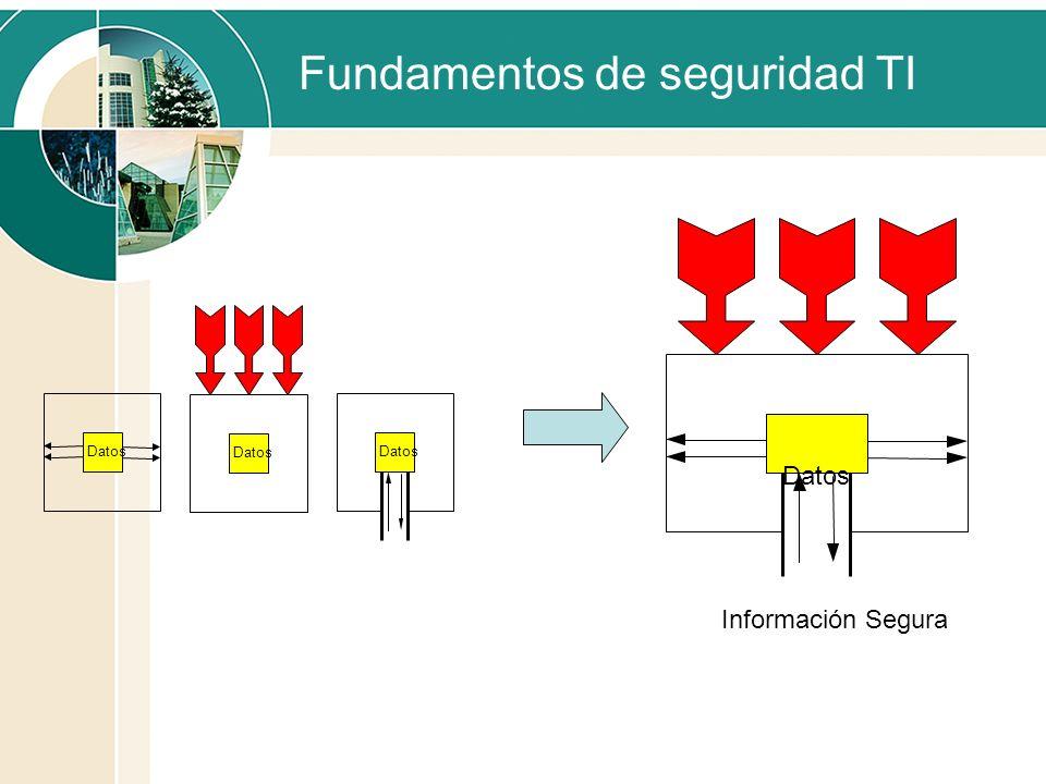 Fundamentos de seguridad TI Datos Información Segura