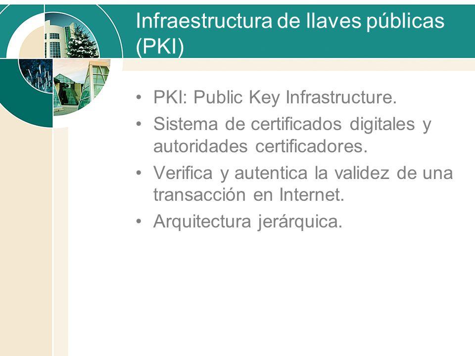 Infraestructura de llaves públicas (PKI) PKI: Public Key Infrastructure. Sistema de certificados digitales y autoridades certificadores. Verifica y au