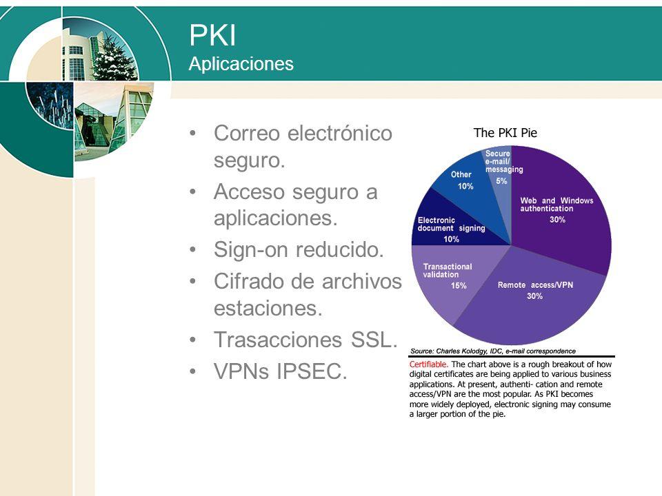 PKI Aplicaciones Correo electrónico seguro. Acceso seguro a aplicaciones. Sign-on reducido. Cifrado de archivos de estaciones. Trasacciones SSL. VPNs