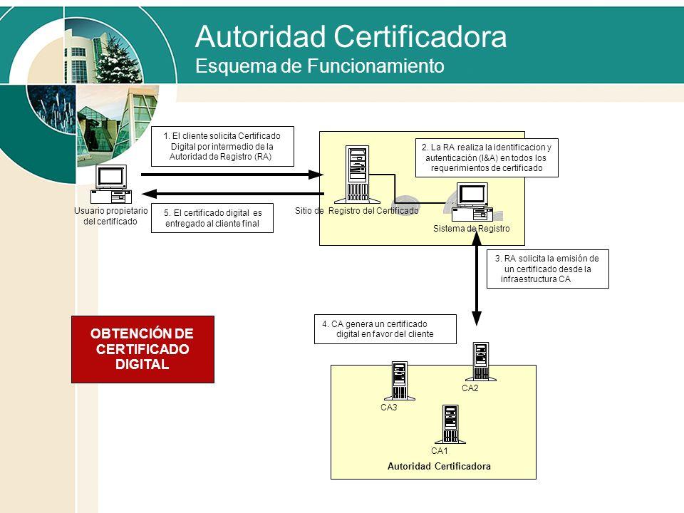 Autoridad Certificadora Esquema de Funcionamiento Sitio de Registro del Certificado 1. El cliente solicita Certificado Digital por intermedio de la Au