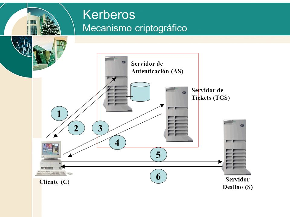 Kerberos Mecanismo criptográfico Cliente (C) Servidor de Autenticación (AS) Servidor Destino (S) 1 2 5 6 Servidor de Tickets (TGS) 3 4