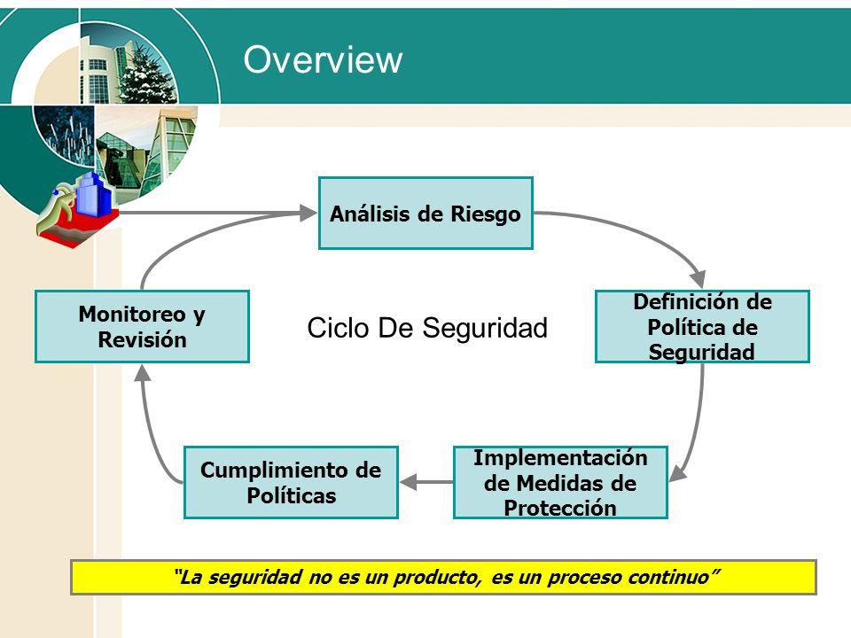 Overview Análisis de Riesgo Definición de Política de Seguridad Implementación de Medidas de Protección Cumplimiento de Políticas Monitoreo y Revisión