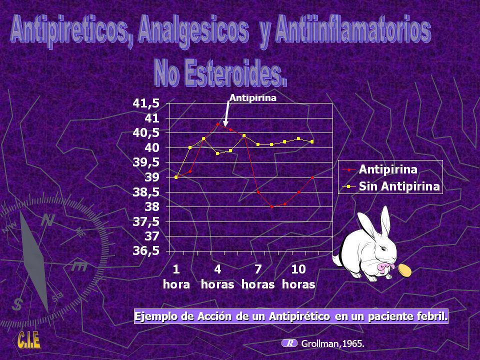 Ejemplo de Acción de un Antipirético en un paciente febril. R Grollman,1965. Antipirina